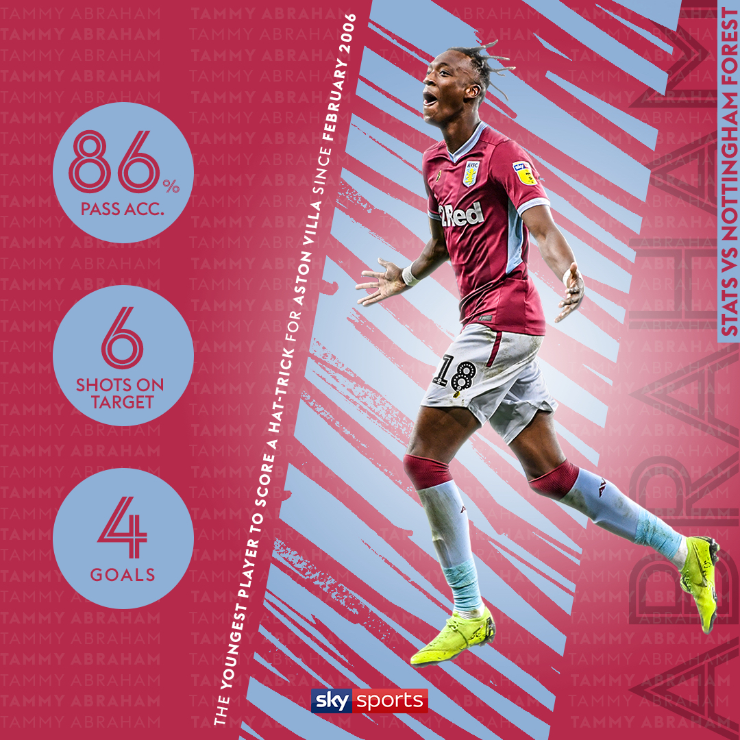 0cffac05f skysportsTammy Abraham lit up Villa Park last night! He s now the proud  owner of the best goalscoring ratio in the league this season!